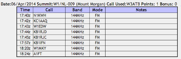 Here's my log for the SOTA activation. You can see I got more than enough contacts to get my single point. I should have received 5 points if you factor in the SM!